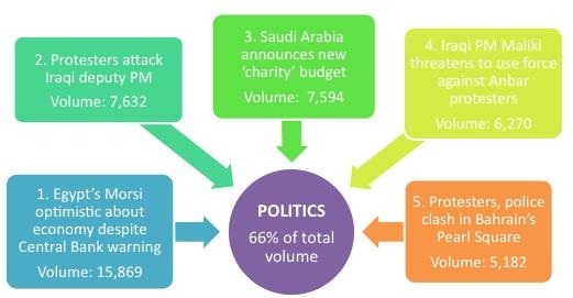 Politics Top 5