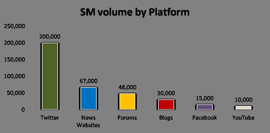 Volume by platform