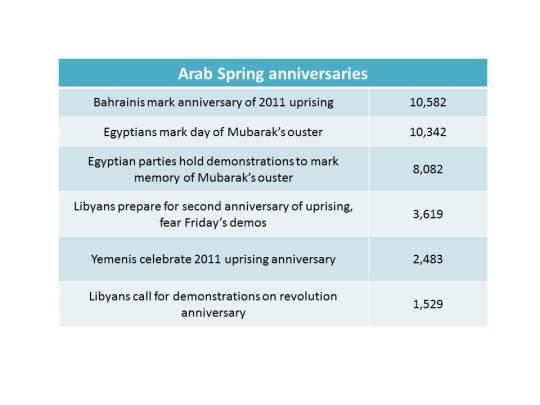 Arab Spring Anniversaries