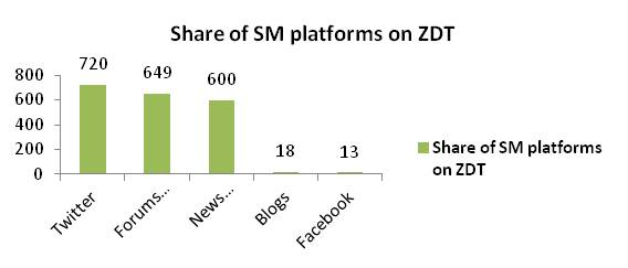 Share of SM platforms