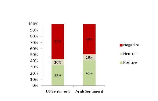 US-Arab user sentiment towards ZDT