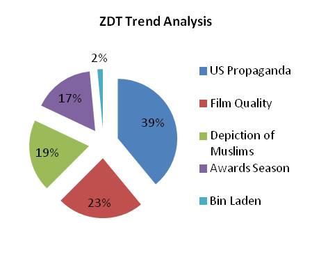 ZDT trend analysis