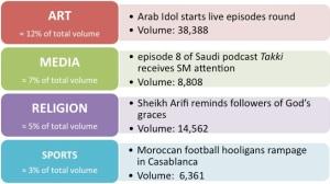 Arts, media, religion, sports