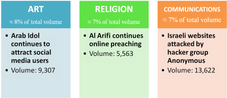Art, religion, communications