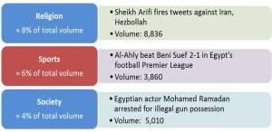 Religion, Sports, Society